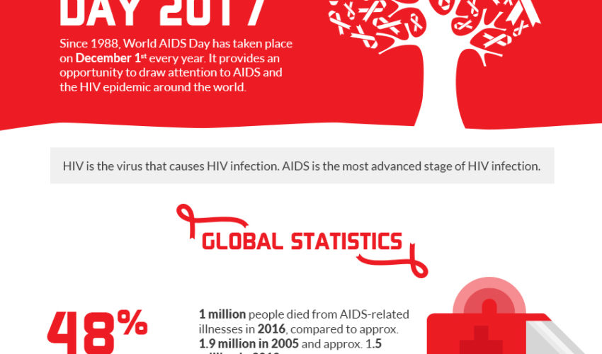 World AIDS Day 2017 – Infographic