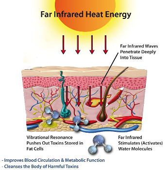 The Health and Wellness Benefits of Amethyst Crystals_heat energy of far infrared radiation